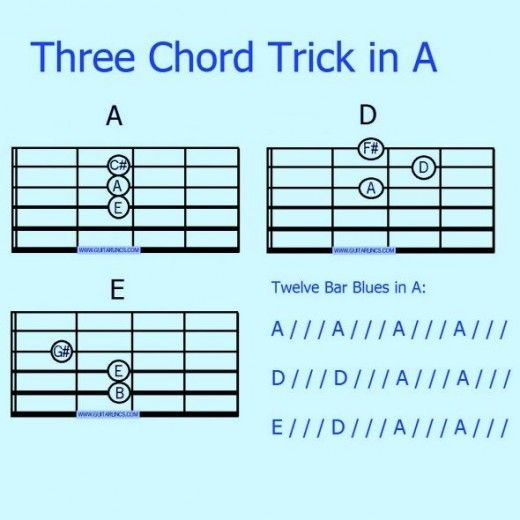 3 Chord Trick Easy Acoustic Guitar Songs For Beginners - LTT