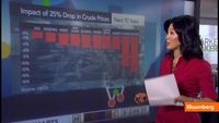 "In today's ""Off The Charts,"" Bloomberg's Scarlet Fu reports that the OECD predicts higher food prices over the next 10 years due to oil and looks at the impact if oil instead falls 25 percent. She speaks on Bloomberg Television's ""Market Makers."" (Source: Bloomberg)"