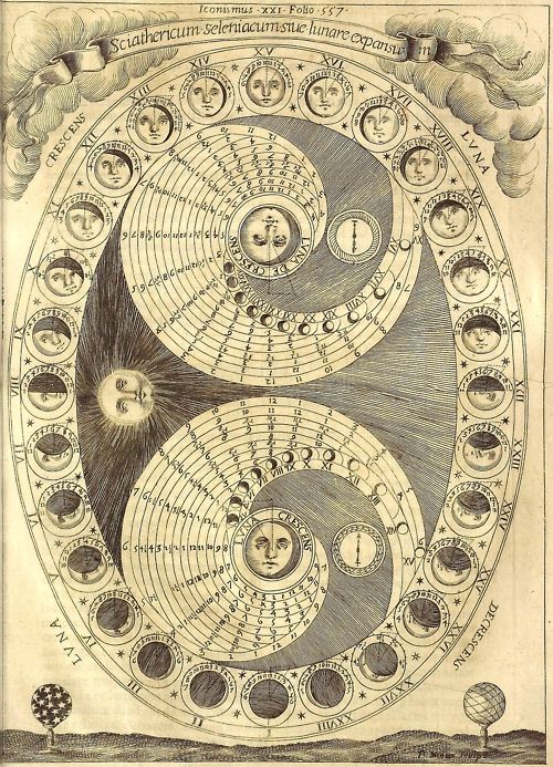 Athanasius Kircher, Ars Magna Lucis et Umbrae (Rome: Scheus, 1646): 'The Selenic Shadowdial or the Process of the Lunation'. More