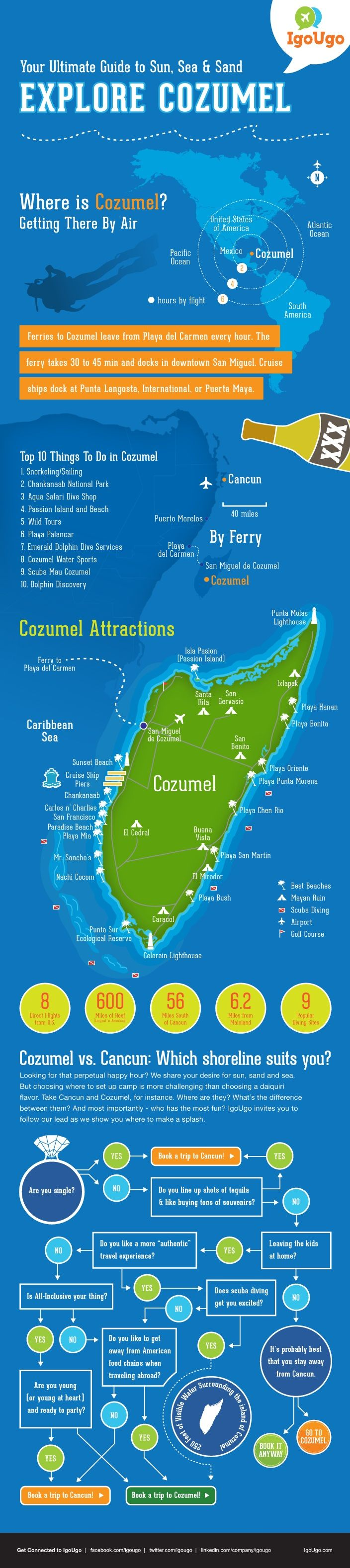 Love Cozumel! We rented a jeep and drove around the entire island stopping at gorgeous beaches to swim!