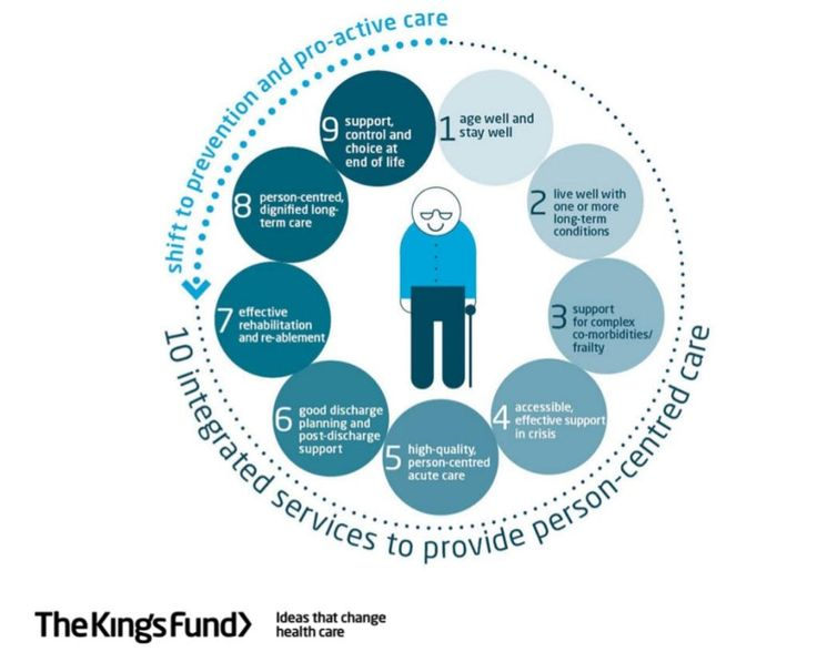 create a poster which describes a range of person centred approaches to care Putting people first and person-centred planning and approaches  systems using the social care reform  planning comprises a range of simple, practical person .