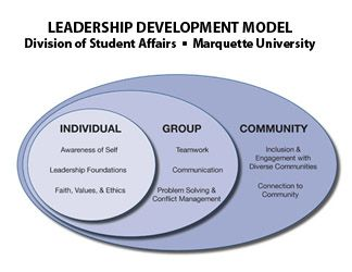 Leadership Programs   Office of Student Development   Marquette University