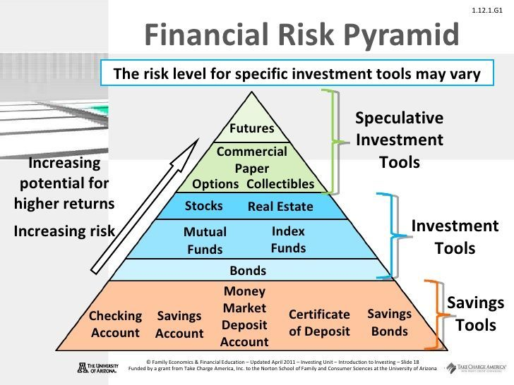 Financial Risk Pyramid Speculative Investment Tools Increasing