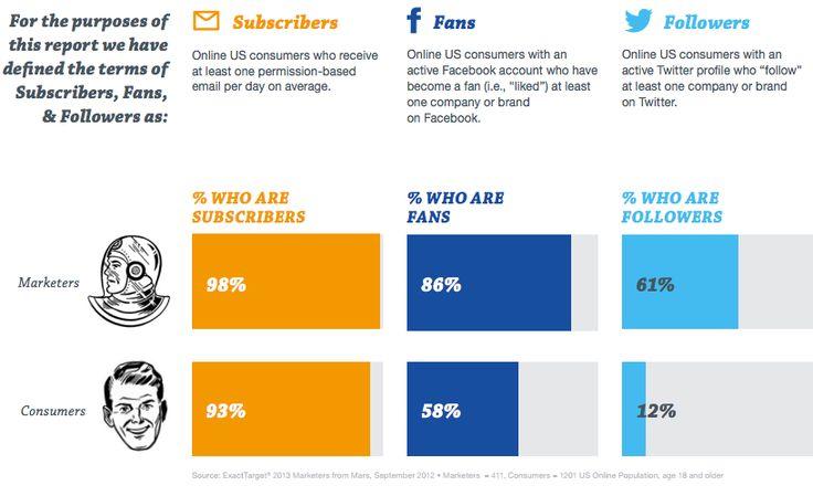 Facebook Nutzer die sich mit Marken verbinden