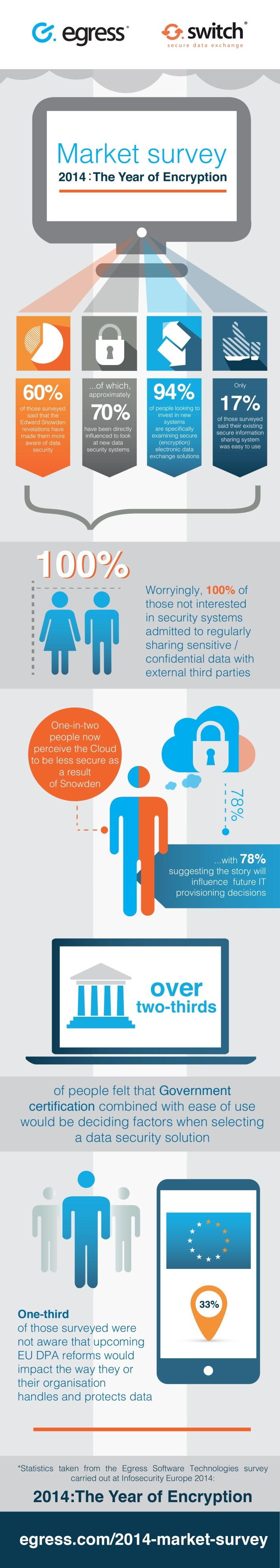 Check out the the infographic below for more statistics on how users perceive the security of the cloud, and what matters most when selecting a new security program.  Why 2014 is the Year of Encryption [Infographic] | @scoopit http://sco.lt/5I9ivB