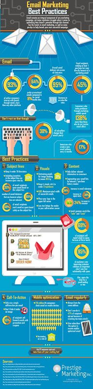 Infographic about email marketing best practices. It includes great statistical data, such as: 93% of online consumers interact with brands through email more than any other platform or 64% prefer promotional emails compared to 8% for social media sites. The best practices section is clear and dead on; relevant subject lines, good content and avoid cheesy spammy words