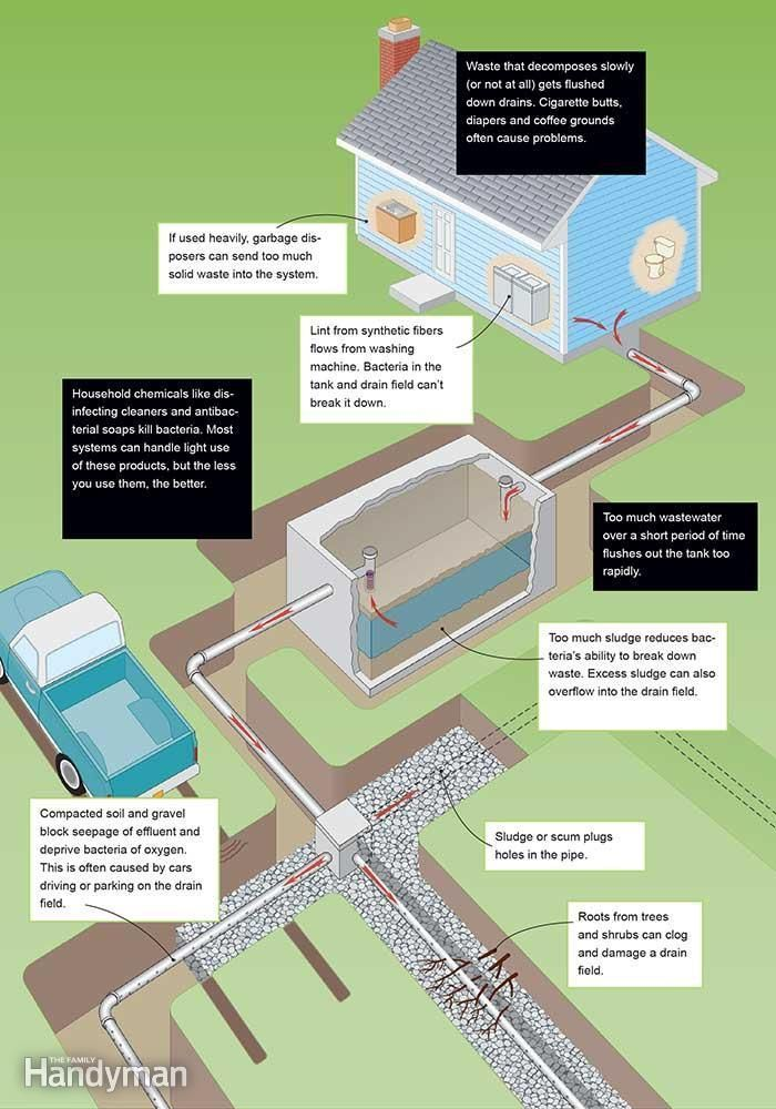 How it Works: #Septic_Tanks - This detailed picture does a ...