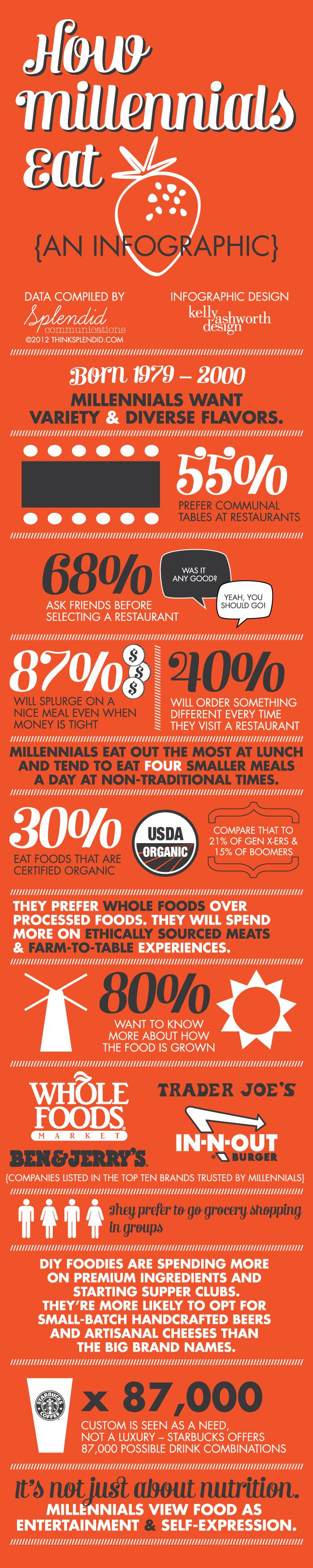 Knowing how the newest generations view food and eating can help your business when marketing to them.
