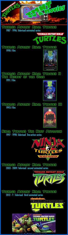 Nickelodeon's Teenage Mutant Ninja Turtles Cheats - Wii ...