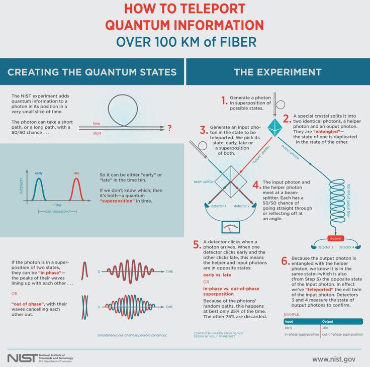 How to teleport quantum information