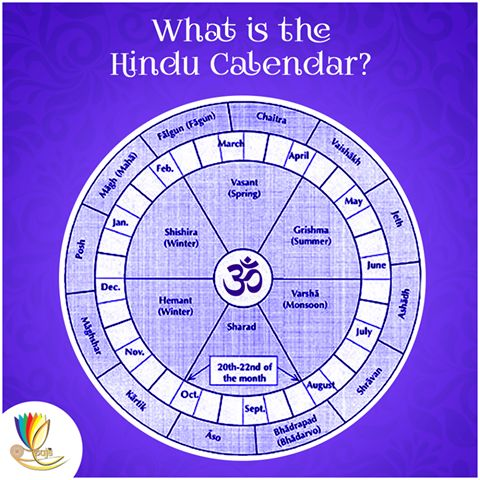 The Hindu calendar follows the lunar year that consists of 12 lunar months. The earliest Hindu calendars derived from Gupta era and were developed by Āryabhaṭa and Varāhamihira in the 5th to 6th century. The Hindu calendars have undergone many changes in the process of regionalization. Some of the more prominent regional Hindu calendars include the Nepali calendar, Punjabi calendar, Bengali calendar.