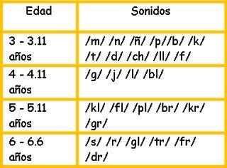Resultado de imagen para adquisicion de fonemas por edad