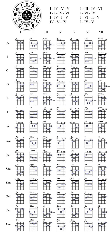 Chord sheet for guitar.