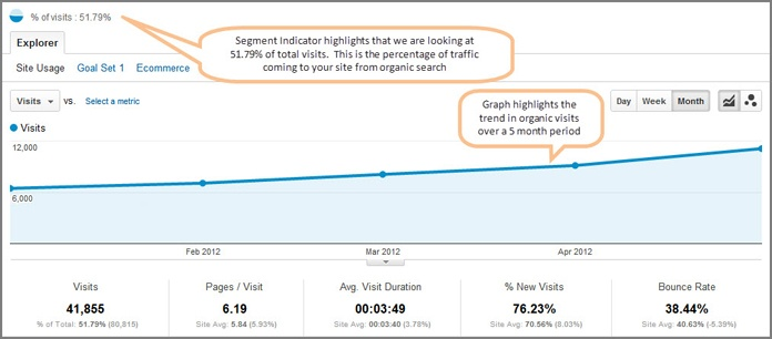 How to Use #GoogleAnalytics to Review Your #SEO Performance. #OnlineMarketing #Google #Rankings