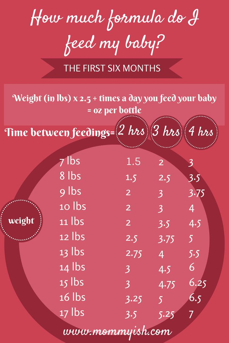 The New Parents' Formula Feeding Chart For The First Six Months
