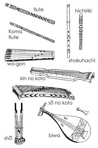 Heian period musical instruments.