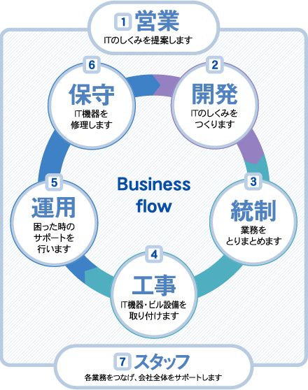 ビジネスフロー