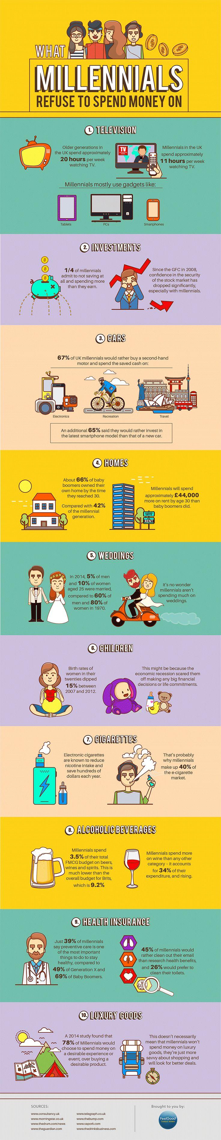 Una brillante infografica di FeelGood racchiude l'esito di alcune ricerche che hanno svelato le 10 cose per cui i Millennials non spendono i propri soldi.