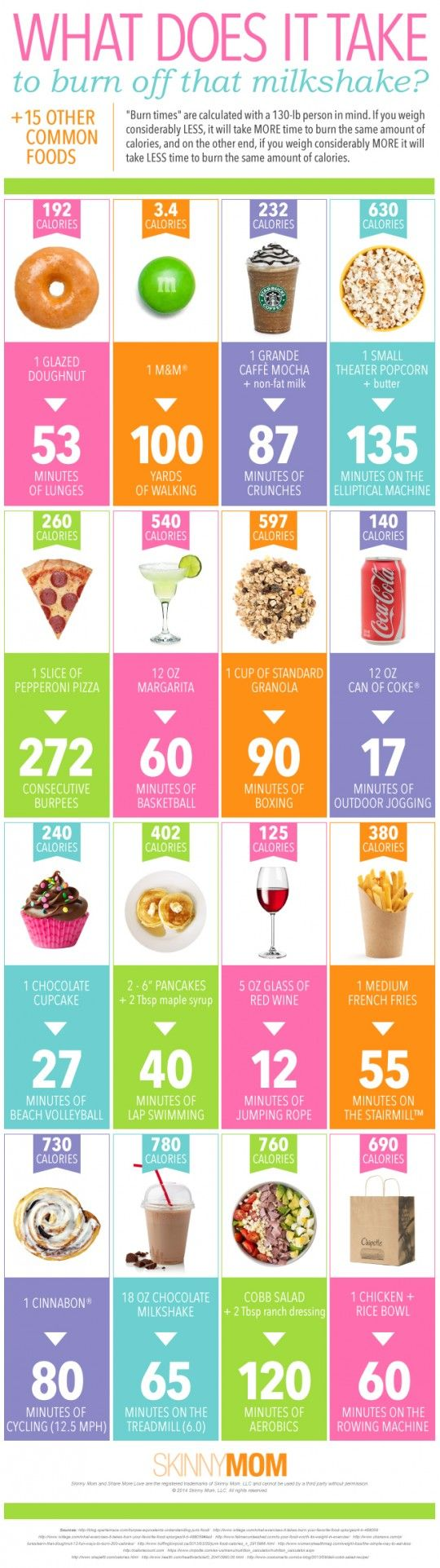 16 Common Foods and What It Takes to Burn It Off - EasyFitnessGuru.com-Explore more visuals like this one on the web's largest information design community – Visually. Related
