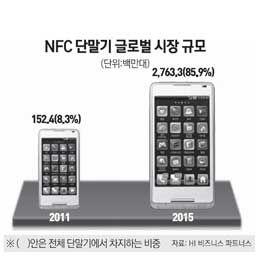 서울경제 : NFC, 非결제시장서 길을 찾다