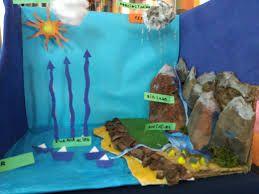 Image result for maqueta del ciclo del agua