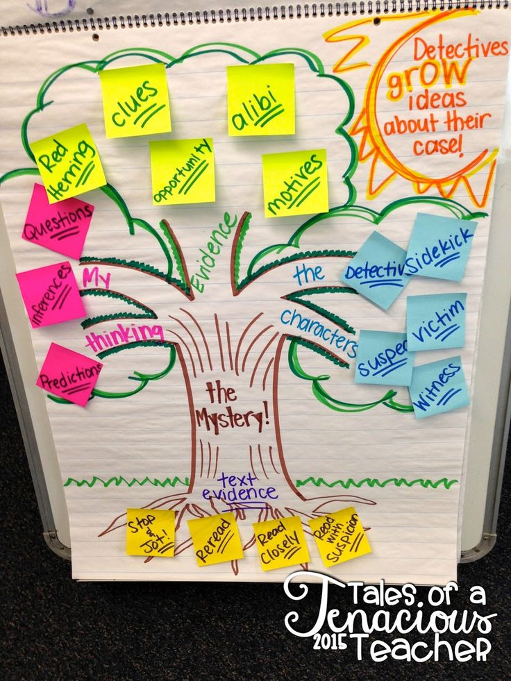 Mystery anchor chart- using tons of good mystery vocabulary words!
