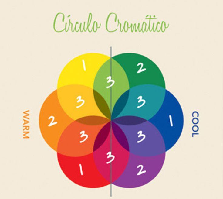 3 MANEIRAS DE COMBINAR CORES USANDO O CÍRCULO CROMÁTICO http://superela.com/2013/12/14/3-maneiras-de-combinar-cores-usando-o-circulo-cromatico/