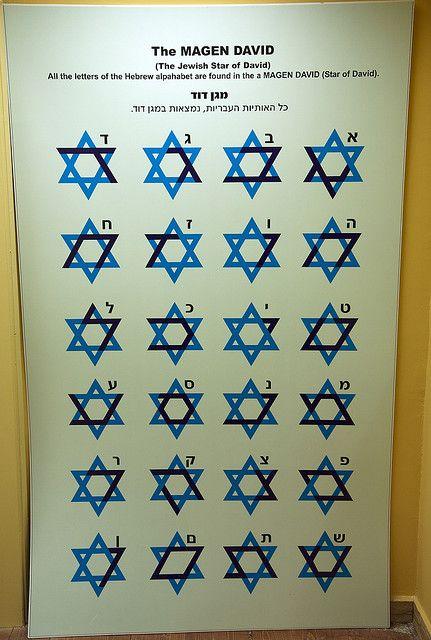 tutte le lettere dell'alfabeto ebraico sono rintracciabili nell'unica stella di Davide! wow !!!