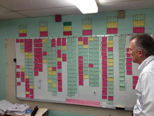 DATA WALLS - Continuous Improvement
