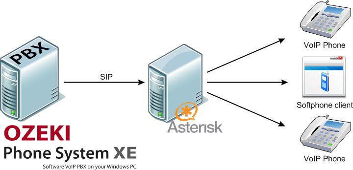 Asterisk As A PBX