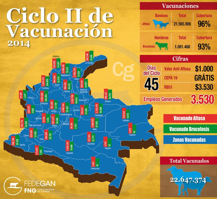 Cifras II Ciclo de Vacunación 2014