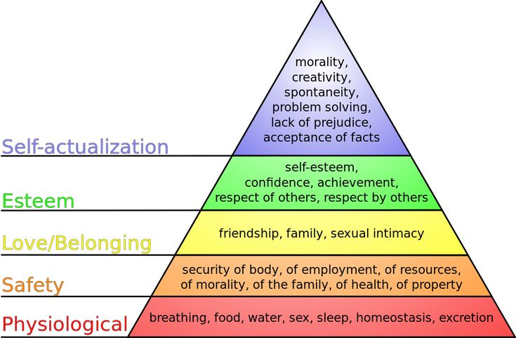 Maslow research paper