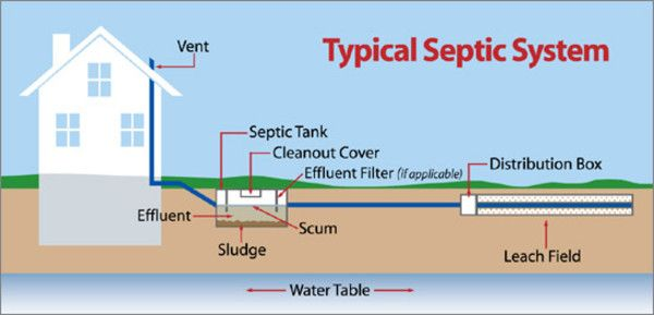 The 25 Best Small Septic Tank Ideas On Pinterest Small