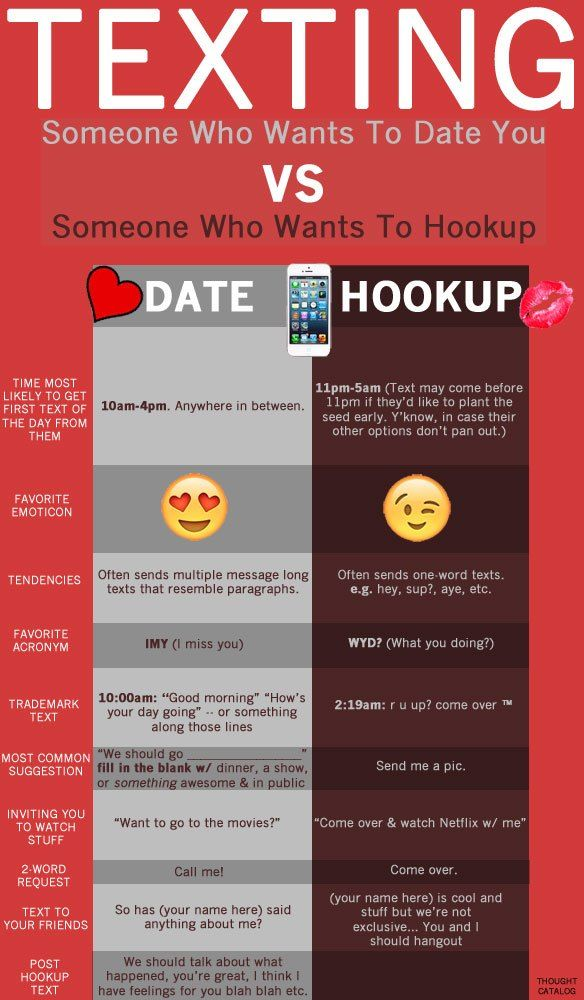 Texting With Someone Who Wants To Date You Vs. Someone Who Only Wants To Hookup With You. Truth!