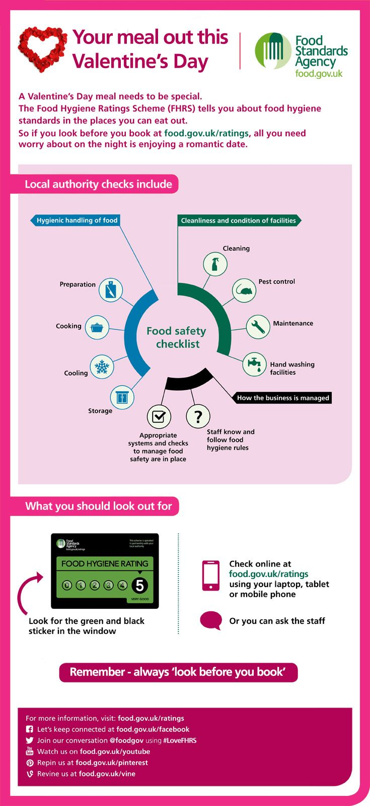 Infographic thumbnail: your quick guide to eating out