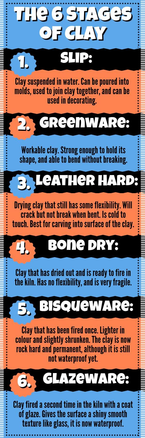 The 6 Stages of Clay | Piktochart Infographic Editor