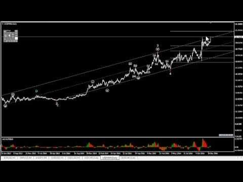 Actualización Dólar Peso Mexicano USDMXN