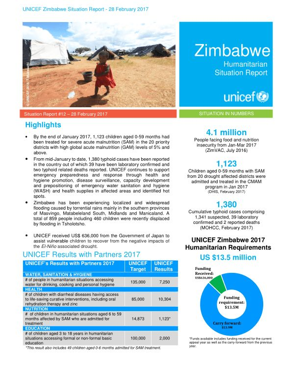 Zimbabwe Zimbabwe Humanitarian Situation Report No12 - 28 - Situation Report