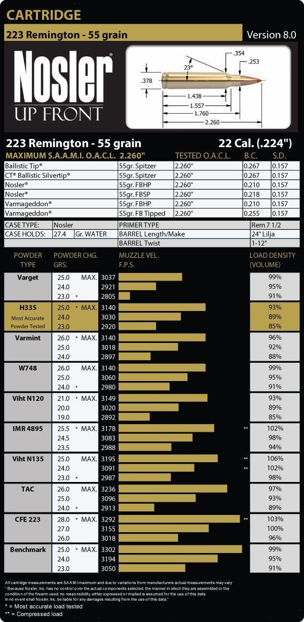 223 Remington 55 Grain Load Data