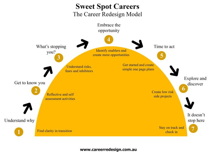 Find out the 7 steps to a successful mid career or midlife career transition