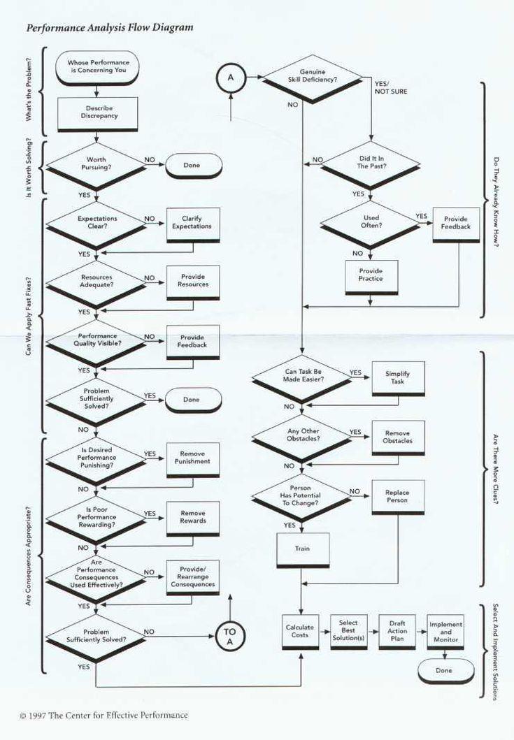 instructional design training programs
