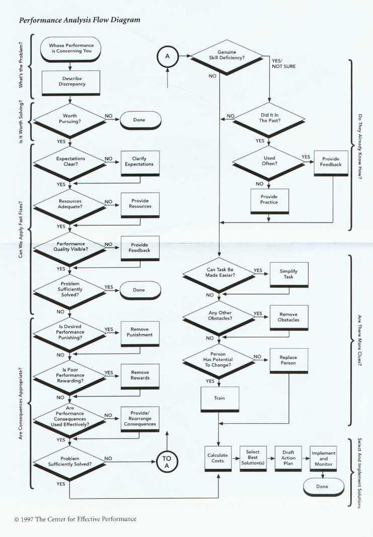 Mager Amp Pipe Performance Analysis Flow Diagram Models