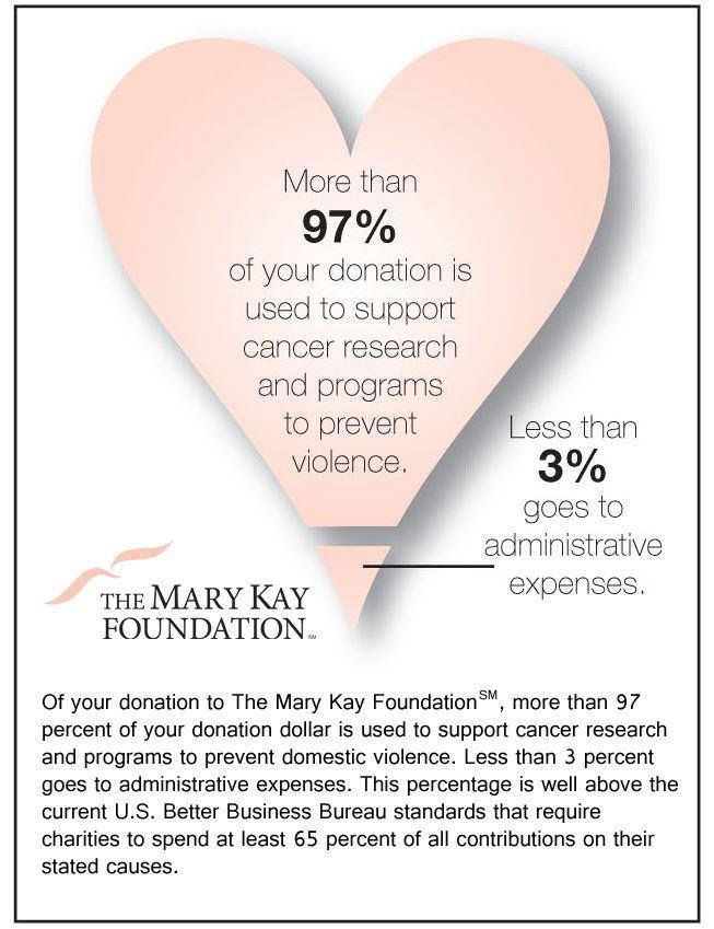 Did you know that 97 percent of every dollar donated to The Mary Kay Foundation goes to its two causes: finding cures for cancers affecting women and ending domestic violence? Click here to learn more. http://www.marykay.com/jreyes14657
