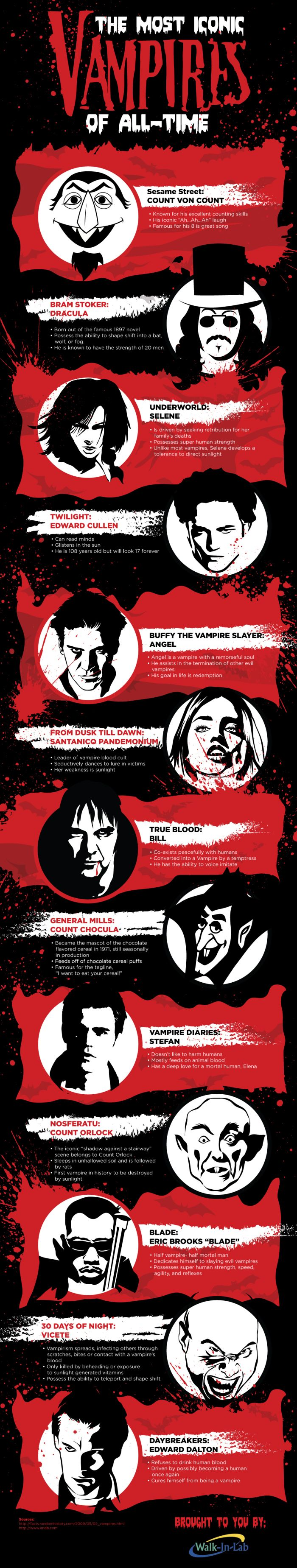 The Most Iconic Vampires of All-Time [by Walk-In Lab -- via #tipsographic]. More at tipsographic.com