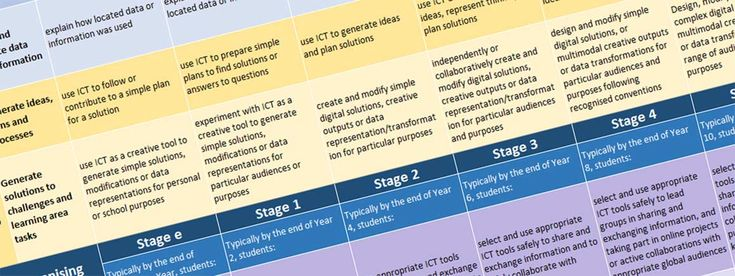 ICT Capability Learning Continuum - robmctaggart.com