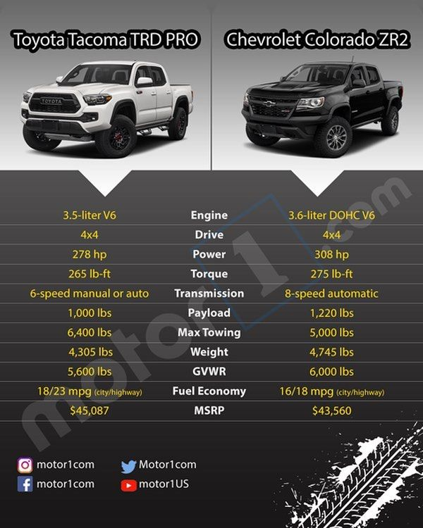 Toyota Tacoma Trd Pro Vs Chevrolet Colorado Zr2 Whos Got Your Vote