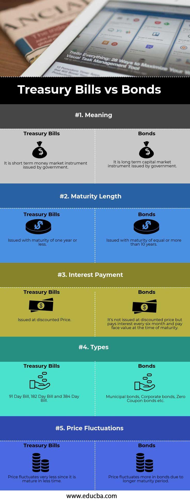 Head to Head Comparison between Treasury Bills vs Bonds