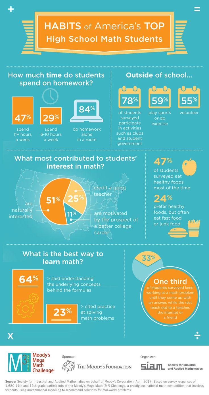 55 best Educational Blogs & Articles images on Pinterest | Image ...