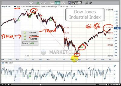 Best Technical Analysis Images On   Technical