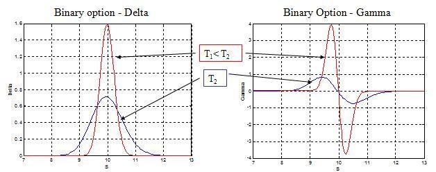 delta einer binären option forex broker bewertungen